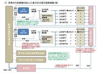 東日本大震災復興組織に関する提案_山崎誠_ページ_2